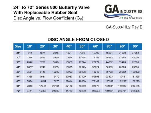 24-72in Series 800 Disc Angle Vs Cv Rev B