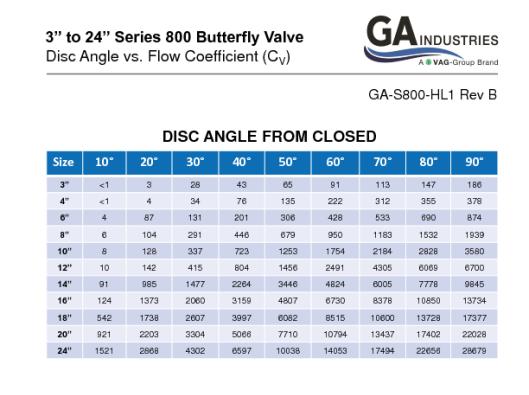 3-24in Series 800 Disc Angle Vs Cv Rev B